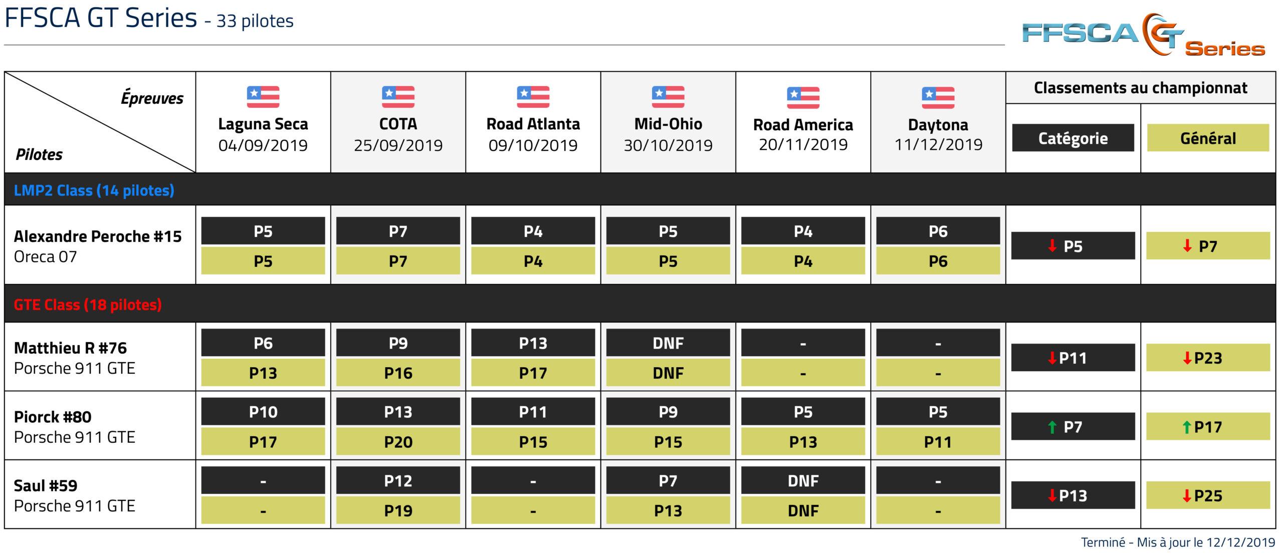 Championnat FFSCA classement LTGP esports
