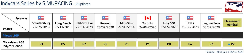 Championnat SRICS classement LTGP esports