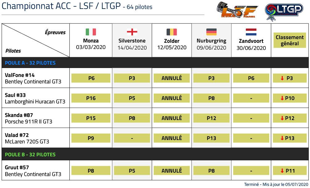 Classement LTGP LSF Blancpain GT