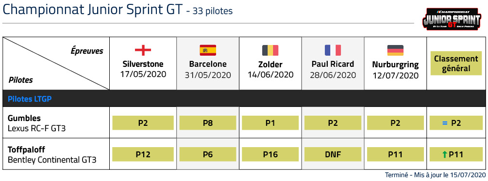 Classement Championnat LTGP Junior Sprint