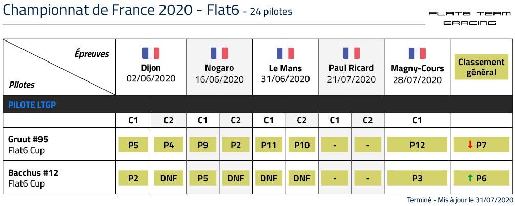 Classement Championnat de France 2020 Flat6