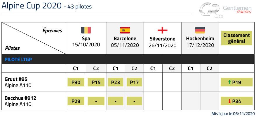 Classement LTGP Alpine Cup 2020