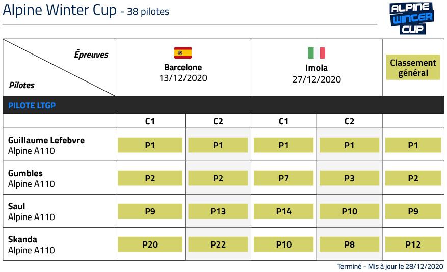 Classement LTGP Alpine Winter Cup 2020