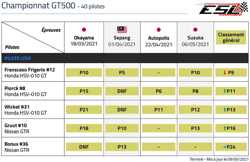 Classement LTGP Championnat GT500