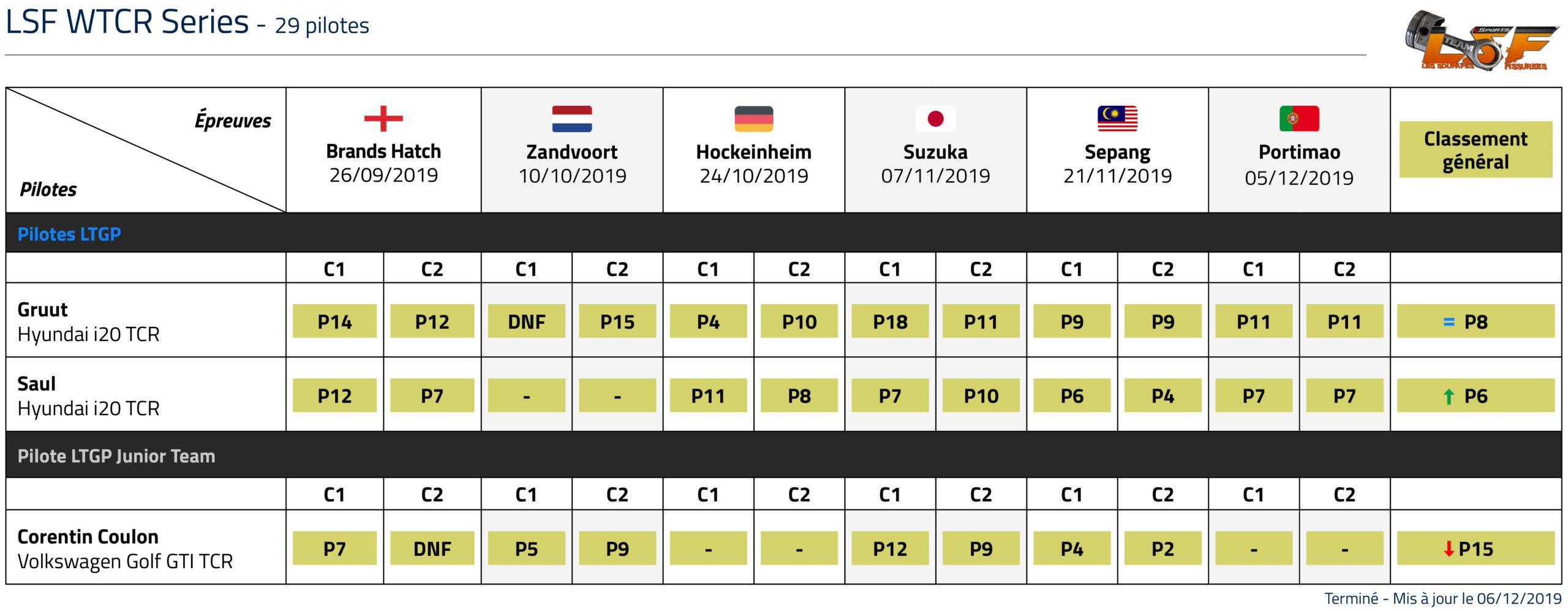 Championnat LSF WTCR classement LTGP esports