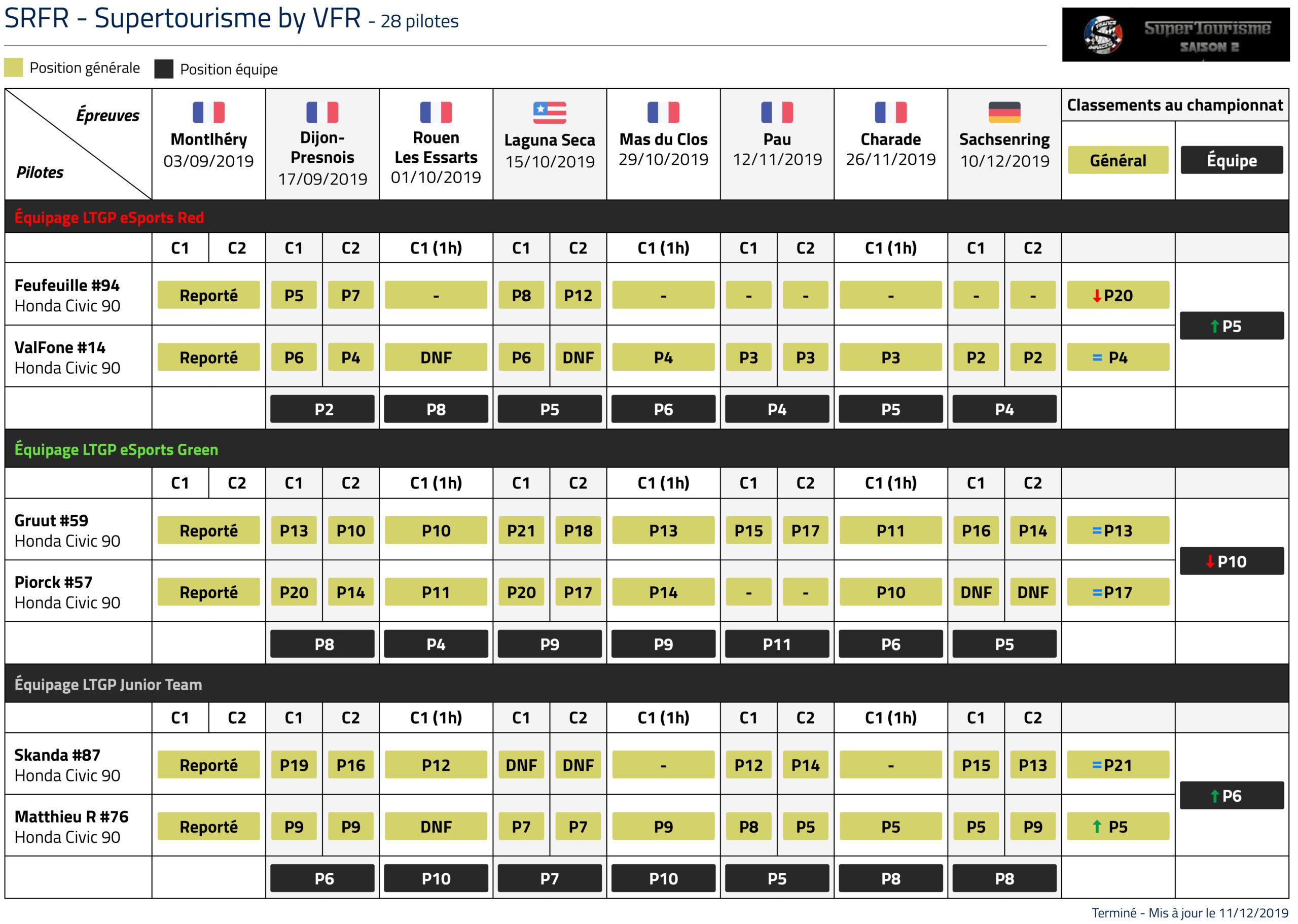 Championnat Supertourisme classement LTGP esports
