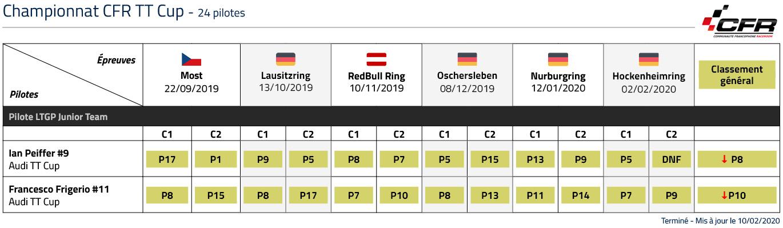 Championnat CFR classement LTGP esports