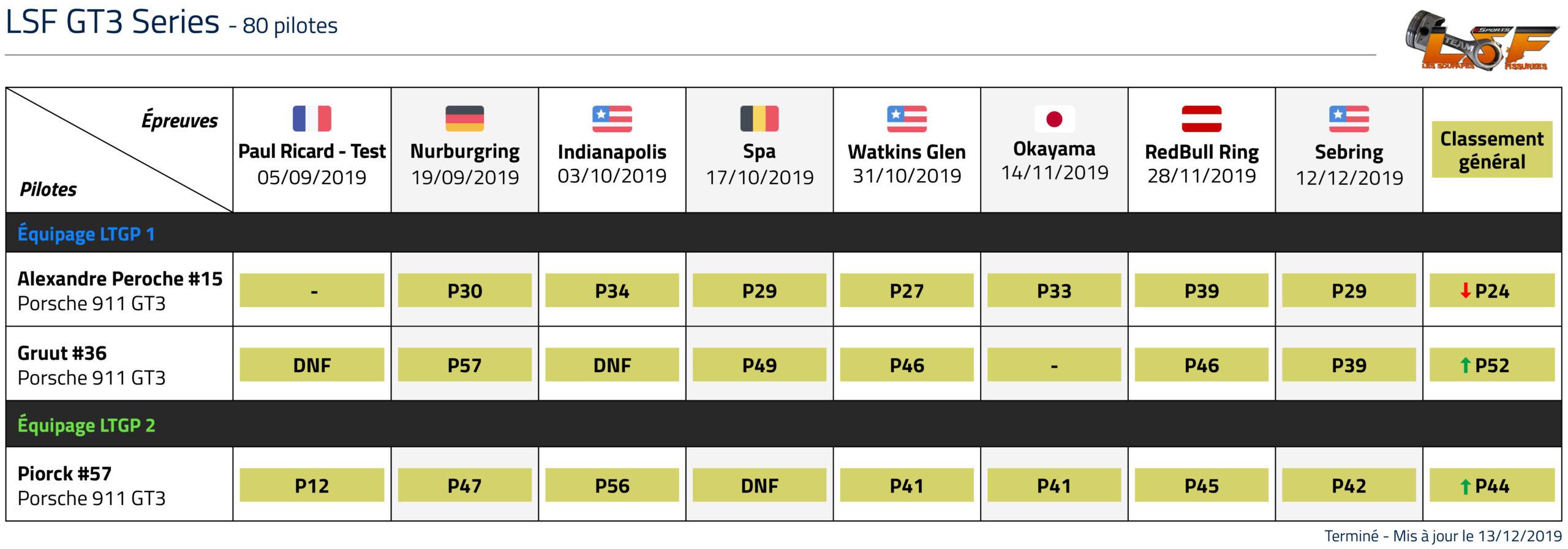Championnat LSF GT3 classement LTGP esports