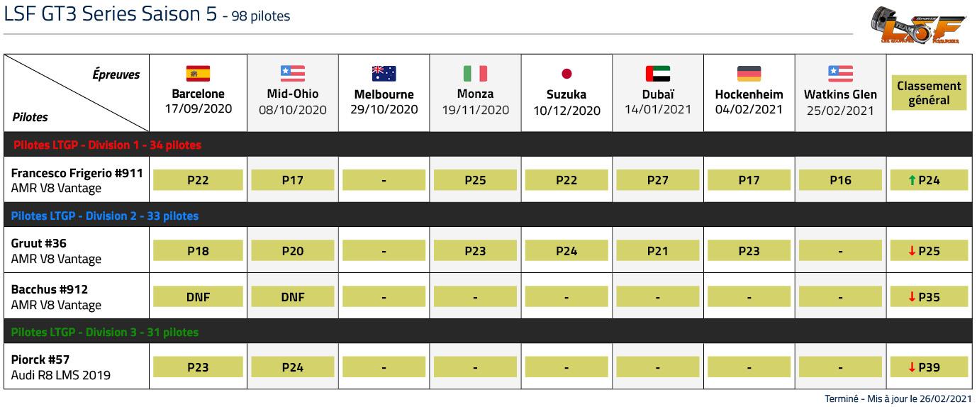 Classement LTGP LSF GT3 Saison 5