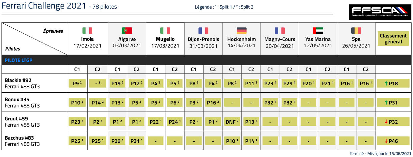 Classement LTGP Ferrari Challenge 2021