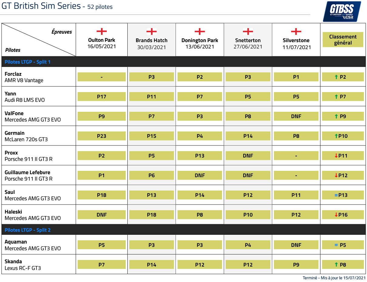 Classement LTGP GT British Sim Series