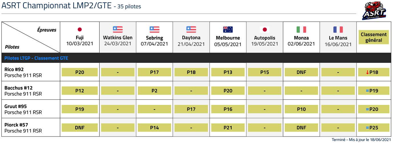 Classement LTGP ASRT LMP2/GTE 2021